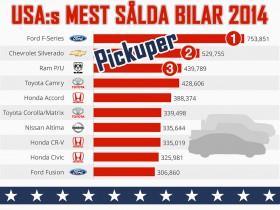 En stor och lagom stark 5 - USA bilförsäljning